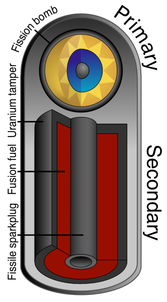 Wikipedia's thermonuclear device schematic. It's a lot tougher to detonate than that, though