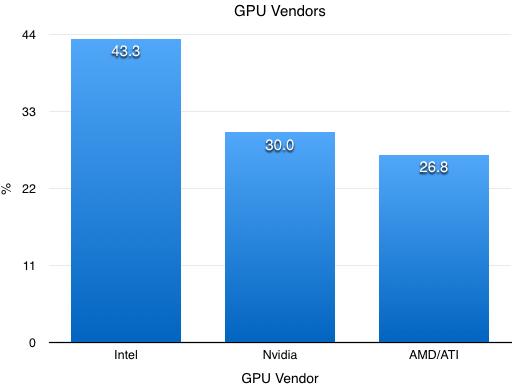 GPU Vendors