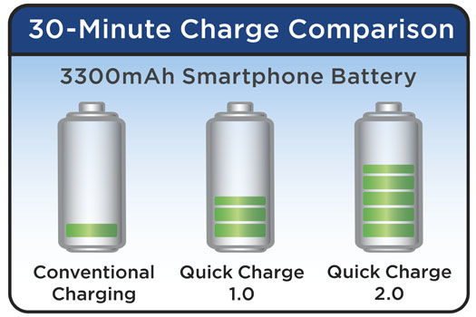 The (Verizon) Samsung Galaxy S5 doesn't support Qualcomm Quick Charge 2.0