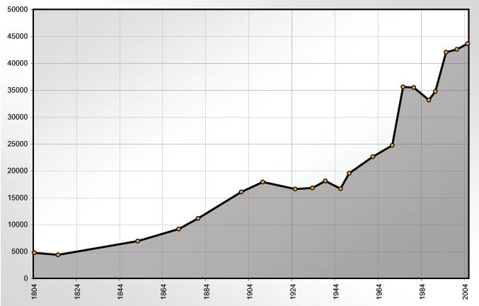 Lahr-Population-Stats